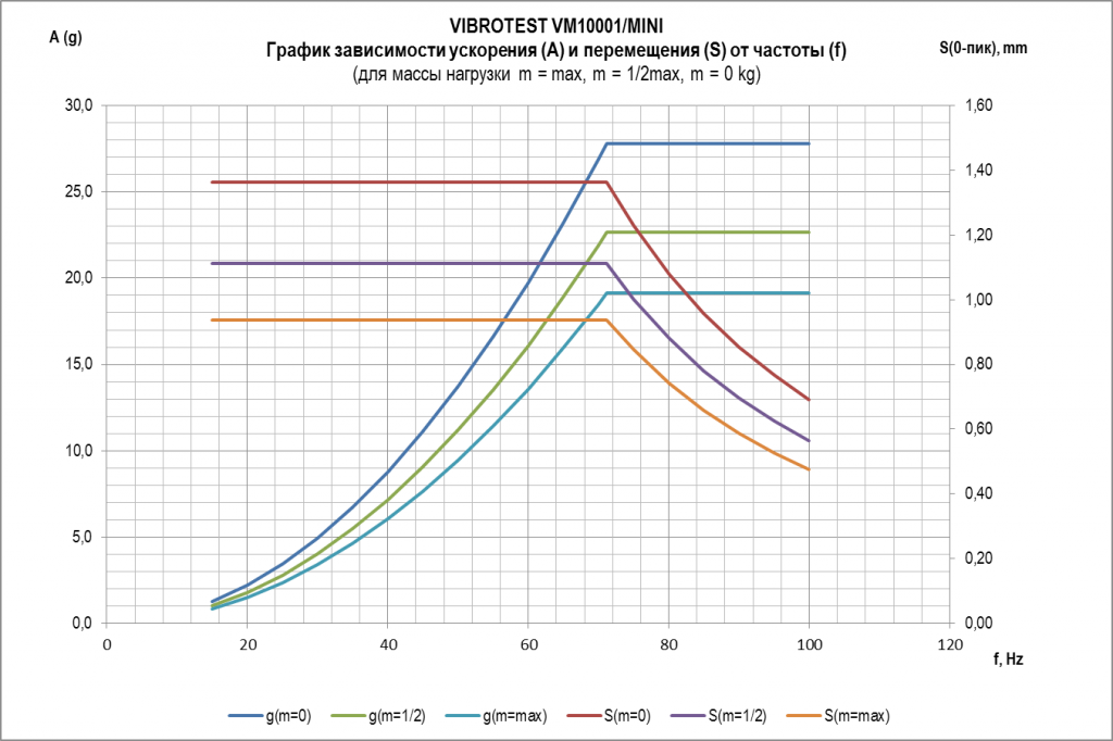 vibrotest_grafik1.png