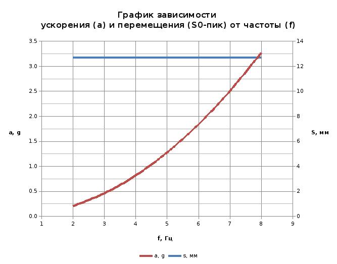 vibrotest_grafik6.png
