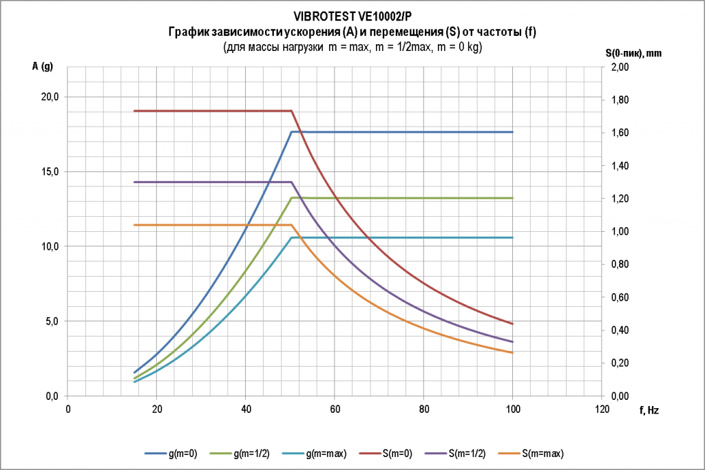 vibrotest_grafik2.png